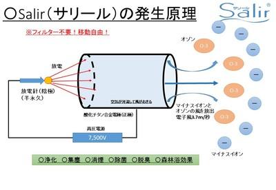 サリール発生原理.jpgのサムネイル画像