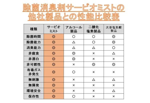 サービオミスト他社製品との比較表.jpg