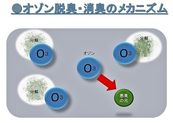 オゾン脱臭のメカニズム.jpg